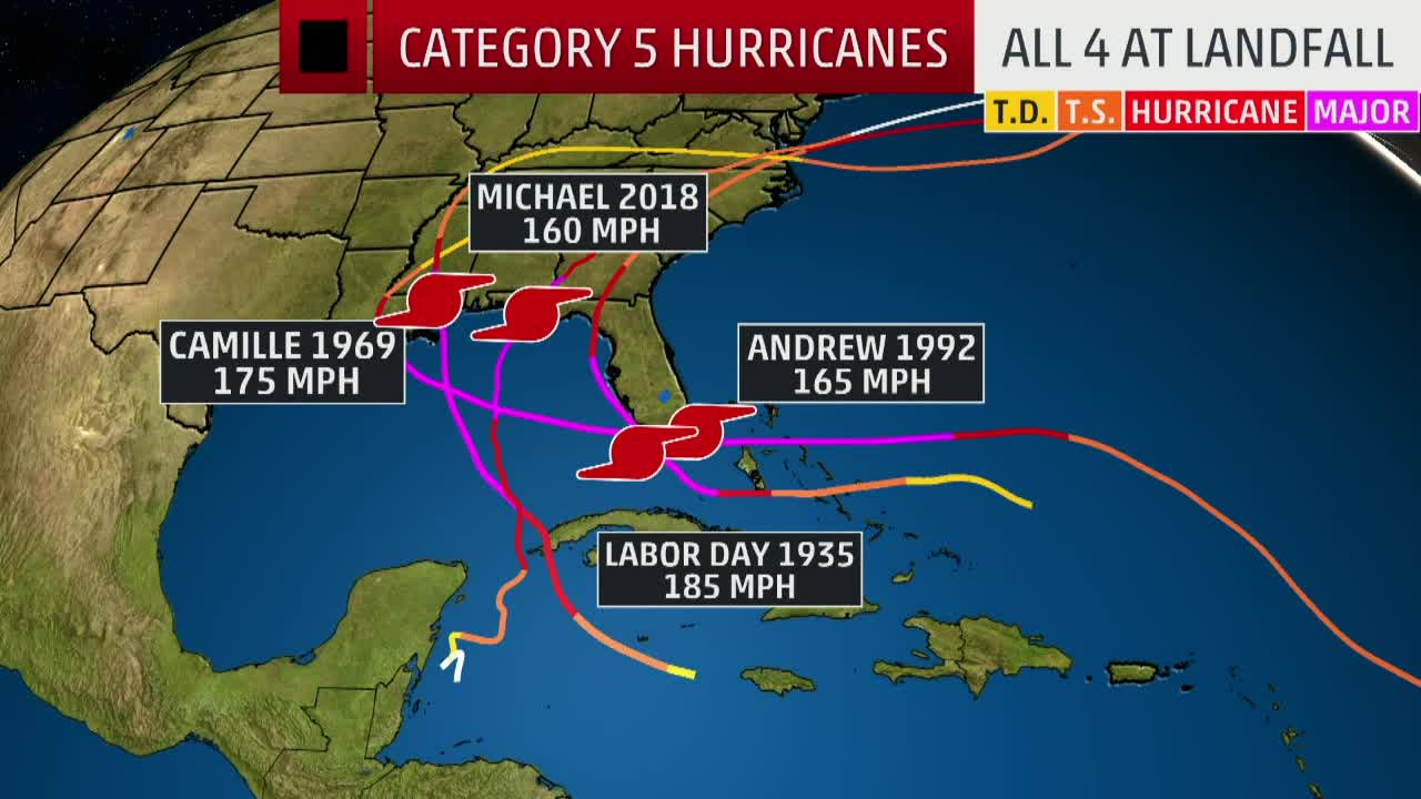 Be Prepared for Rapid Intensifications of a Hurricane