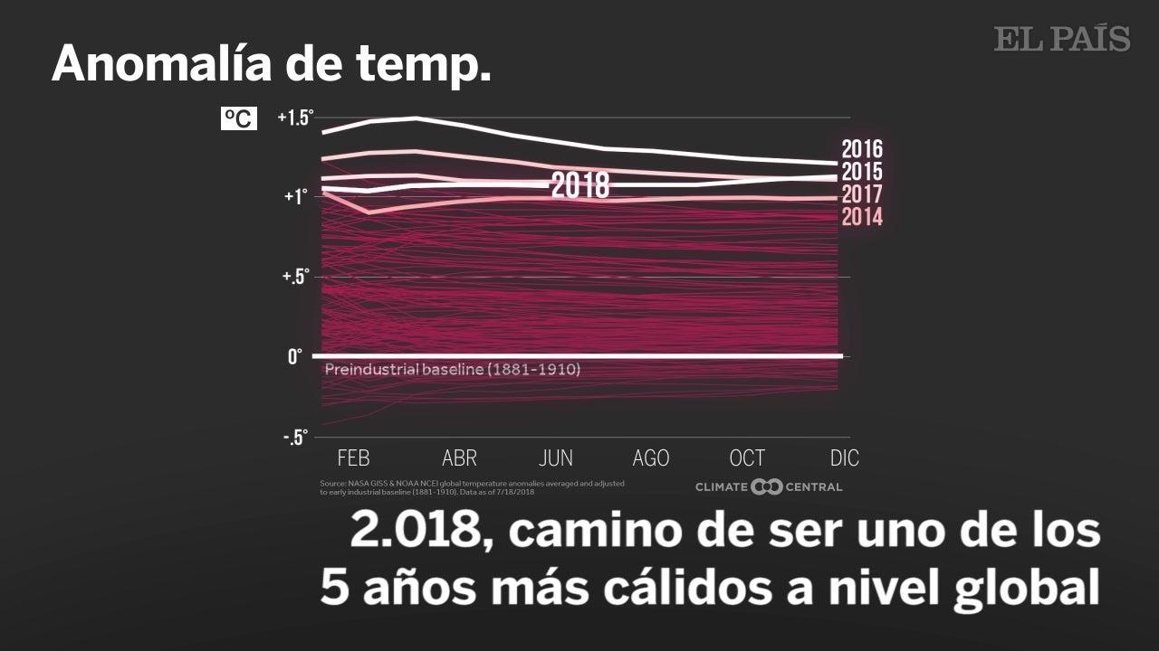 2018, camino de ser uno de los cinco más calurosos desde que hay registros