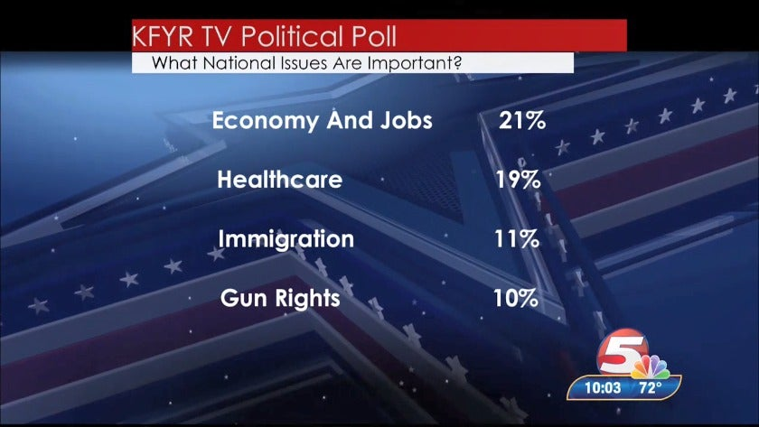 Poll shows North Dakota voters most concerned about economy and health care